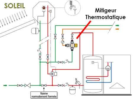 Exemple d'installation de mitigeur thermostatique solaire